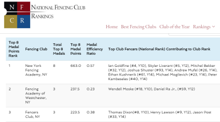 NYFA #1 Mission SYC Club Ranking Men's Epee