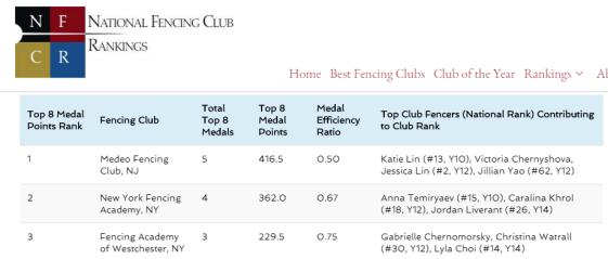 NYFA #2 Mission SYC Club Ranking Women's Epee