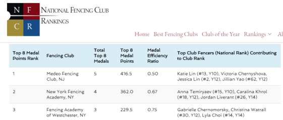 NYFA #2 Mission SYC Club Ranking Women's Epee