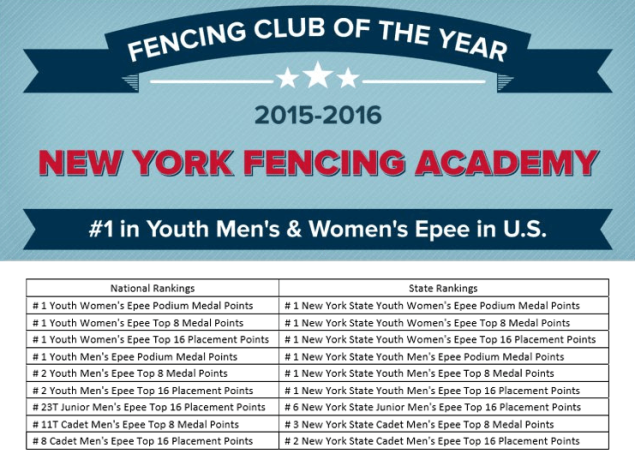 NYFA Fencing Club of the Year 2016 banner art plus rankings list