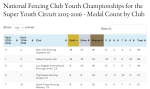 NYFA fencing - most SYC gold medals in US