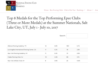 NYFA NFCR Summer Nationals 2nd most Epee medals in US 2017
